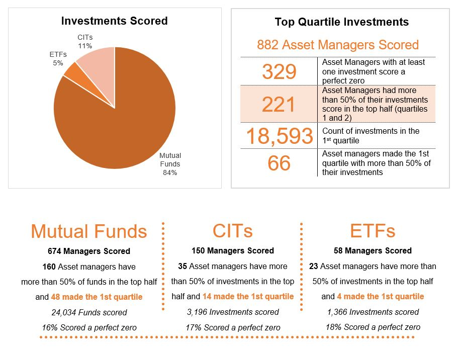 Q2 Top Quartile Report By The Numbers Graphic